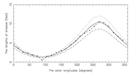 99脚的表所投射的正午影长周年变化曲线,其中连接叉点的短划线是表1中图片